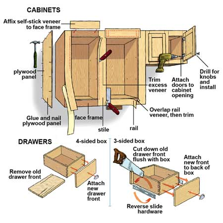 How To Build Kitchen Cabinets Step By Step How to build kitchen cabinets   Everything on making kitchen cabinets